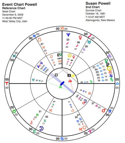 Horoscope Chart Susan Powell Last Seen