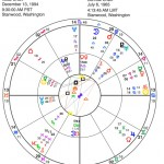 Judith Bello Event and Natal Chart charted with astrology