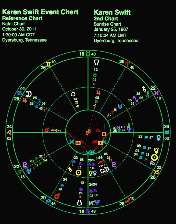 Karen Swift Event Chart