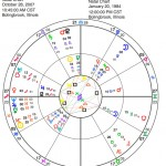Peterson Event and Natal chart mapped by astrology