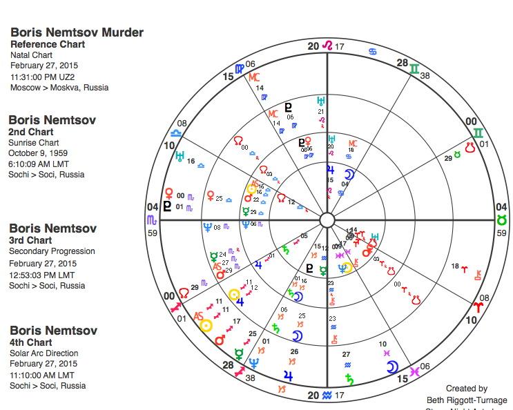 Astrology Charts of Boris Nemtsov's death